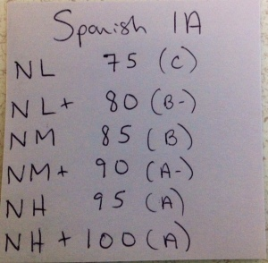 Revised scale for Spanish 1 semester one.